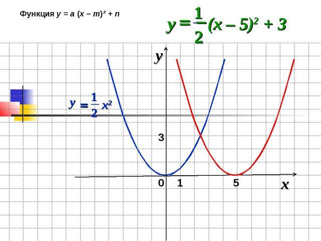 0 x y 1 5 3 Функция у = а (х – m)² + n