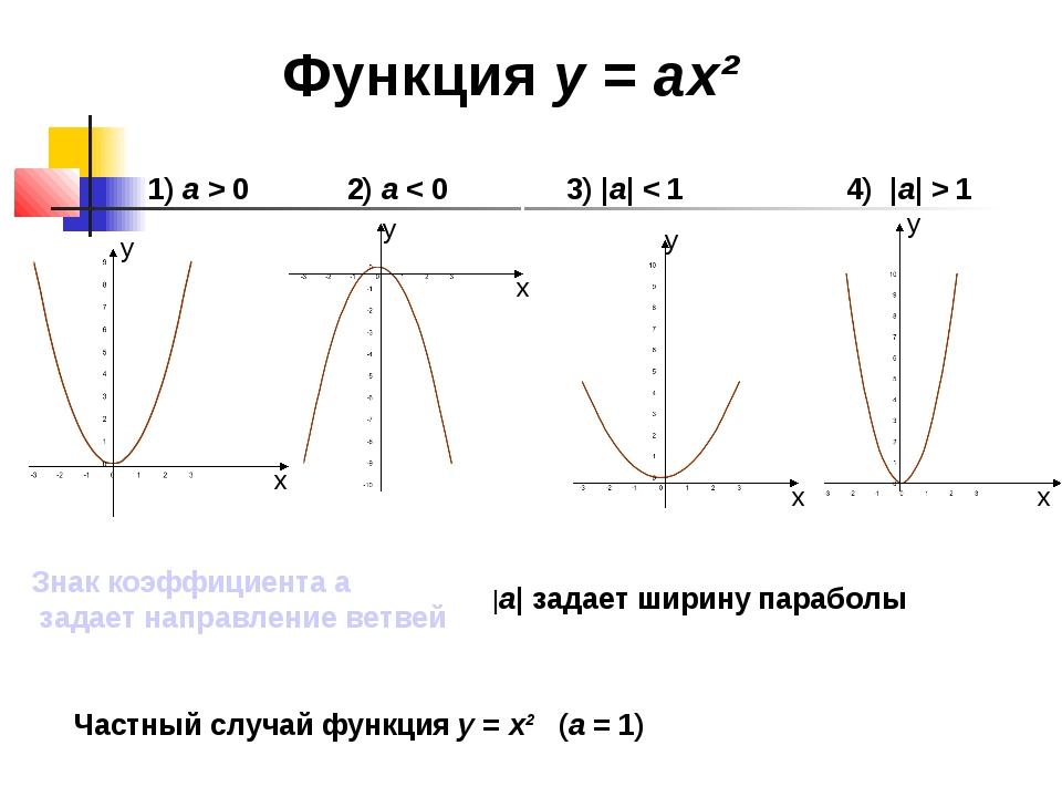 Функция у = ах² 1) а > 0 2) а < 0 3) |а| < 1 4) |а| > 1 Знак коэффициента а з...