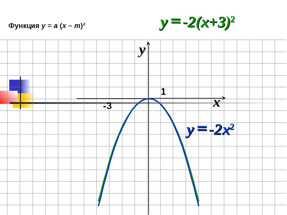 x y 1 -3 Функция у = а (х – m)²