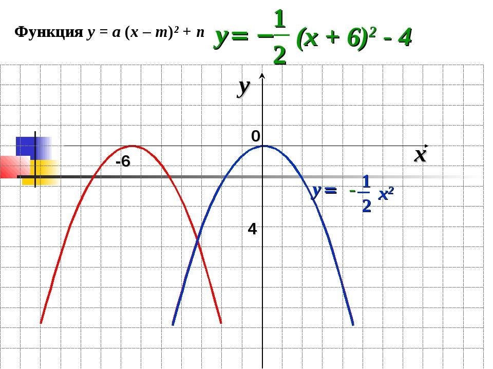 0 x y -6 4 Функция у = а (х – m)² + n 1