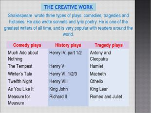 Shakespeare wrote three types of plays: comedies, tragedies and histories. He