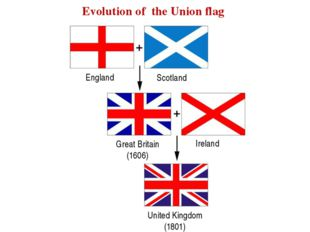 England Scotland Ireland Great Britain (1606) United Kingdom (1801) Evolution