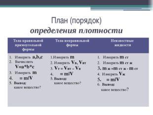 План (порядок) определения плотности Тела правильной прямоугольной формы Тел