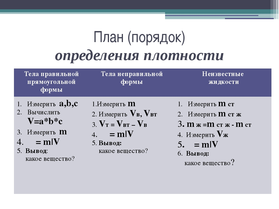 План (порядок) определения плотности Тела правильной прямоугольной формы Тел...