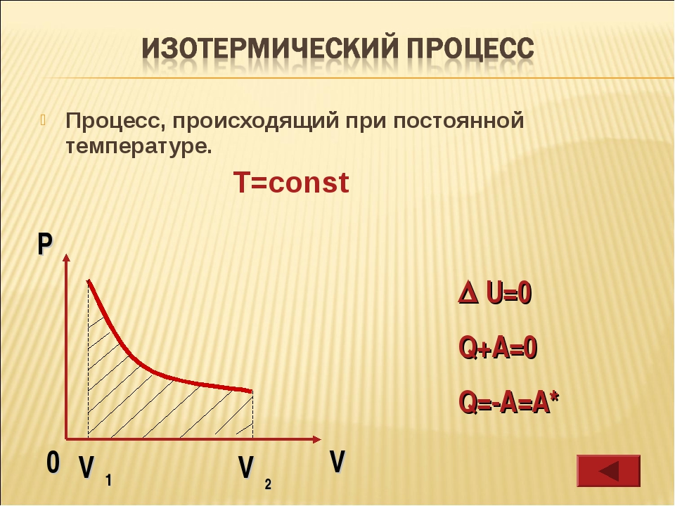 Процесс, происходящий при постоянной температуре. T=const  U=0 Q+A=0 Q=-A=A*