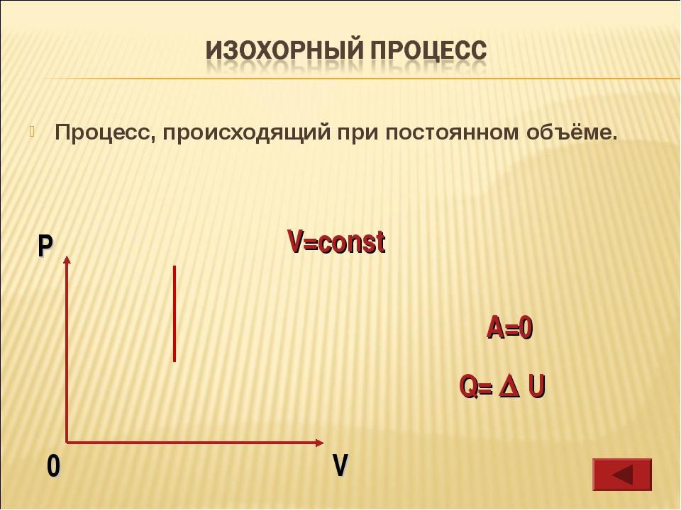 Процесс, происходящий при постоянном объёме. V=const Q=  U A=0