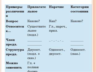 Примеры различения Прилагательное Наречие Категория состояния Вопрос Каково?