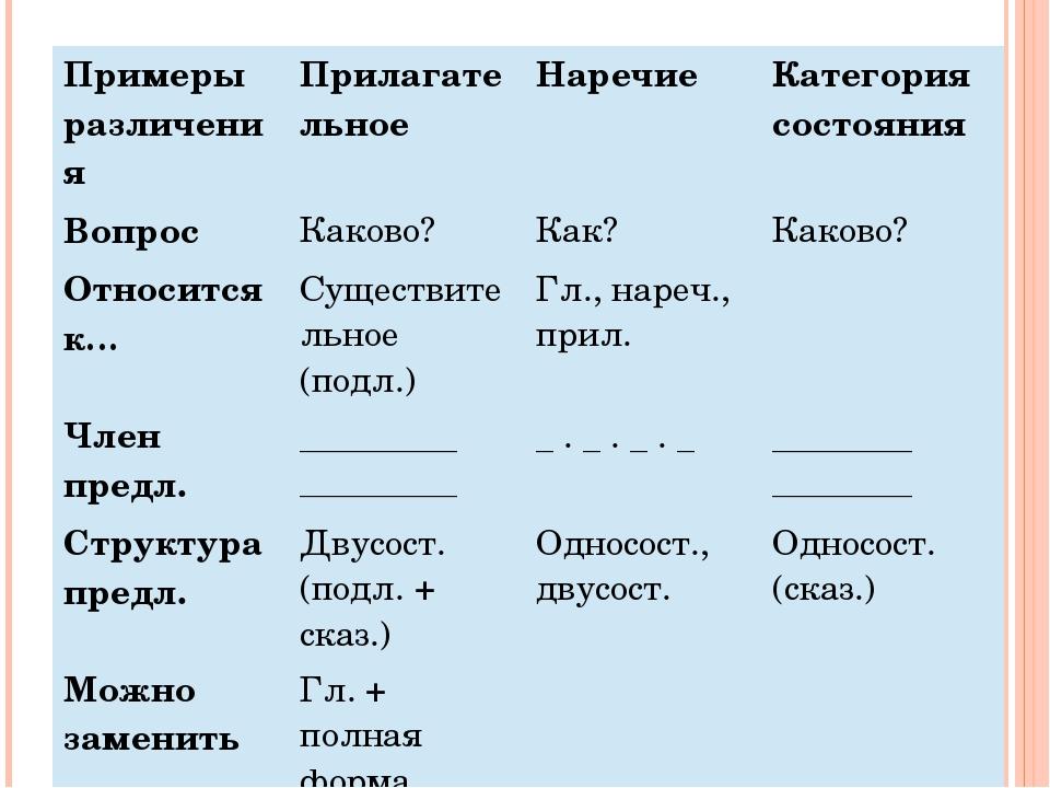 Примеры различения Прилагательное Наречие Категория состояния Вопрос Каково?...