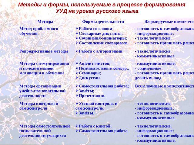Методы и формы, используемые в процессе формирования УУД на уроках русского я...