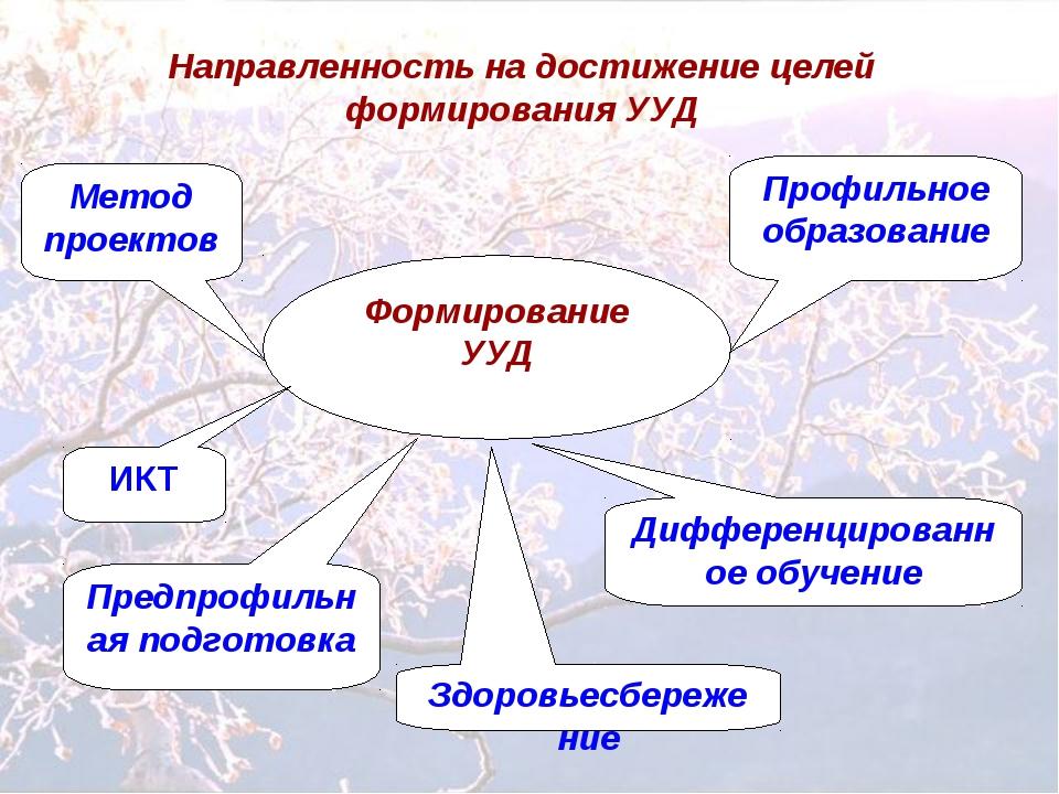 Формирование УУД Здоровьесбережение Направленность на достижение целей формир...