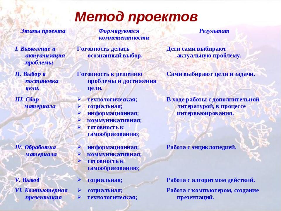 Метод проектов Этапы проектаФормируются компетентностиРезультат I. Выявлени...