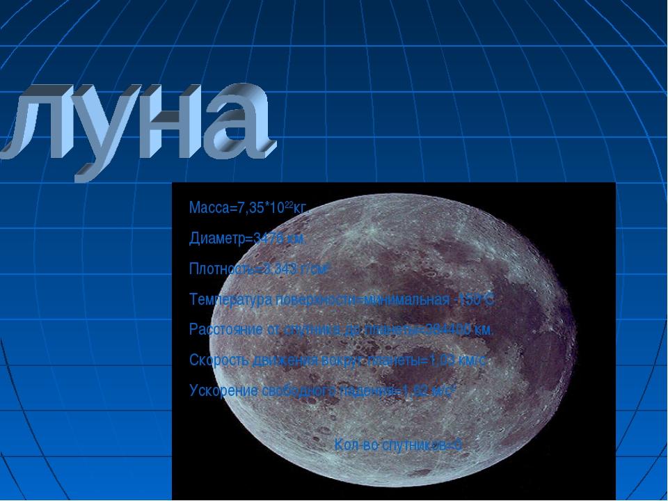 Кол-во спутников=0 Macca=7,35*1022кг. Диаметр=3476 км. Плотность=3,343 г/см3...
