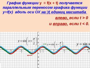 Если известен график функции y=f(x), то график функции y=kf(x) строится поср