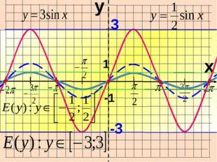 I I I I I I I O x y -1 1 3cos x = y – Какие свойства еще изменились?