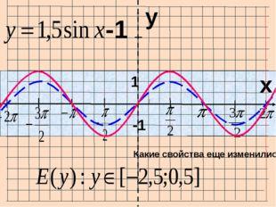 I I I I I I I O x y -1 1 Как найти период функции? cos 2x = y cos x = y 2π І