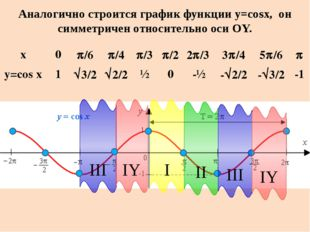Свойства функции y = cos x Область определения: D(f): х  R; Множество значен