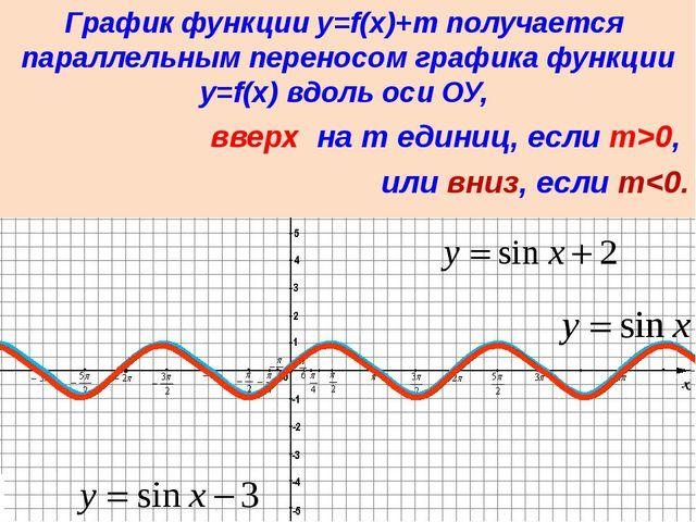 График функции y = f(x + t) получается параллельным переносом графика функци...