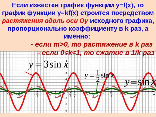 Если известен график функции y=f(x), то график функции y=f(kx) строится поср...