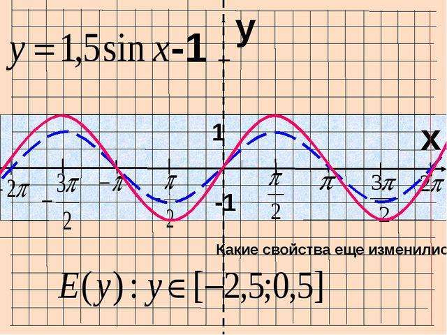 I I I I I I I O x y -1 1 Как найти период функции? cos 2x = y cos x = y 2π І...