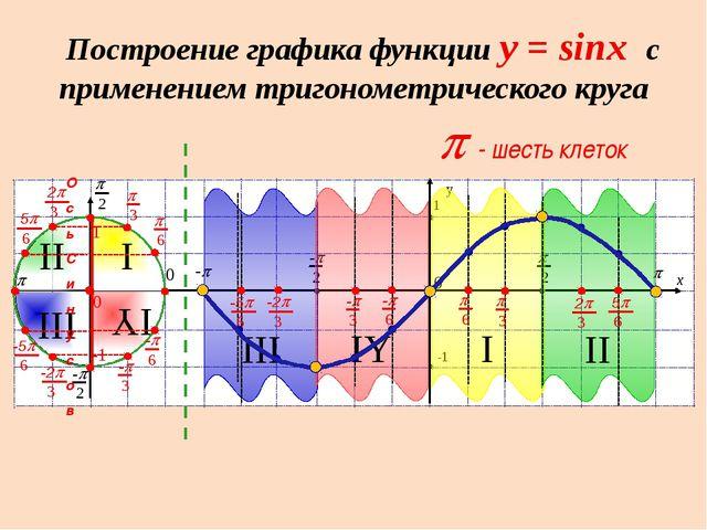 Аналогично строится график функции y=cosx, он симметричен относительно оси OY...