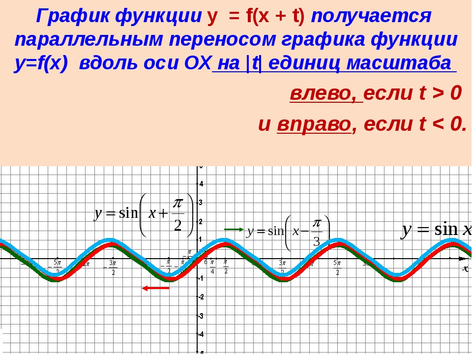 Если известен график функции y=f(x), то график функции y=kf(x) строится поср...