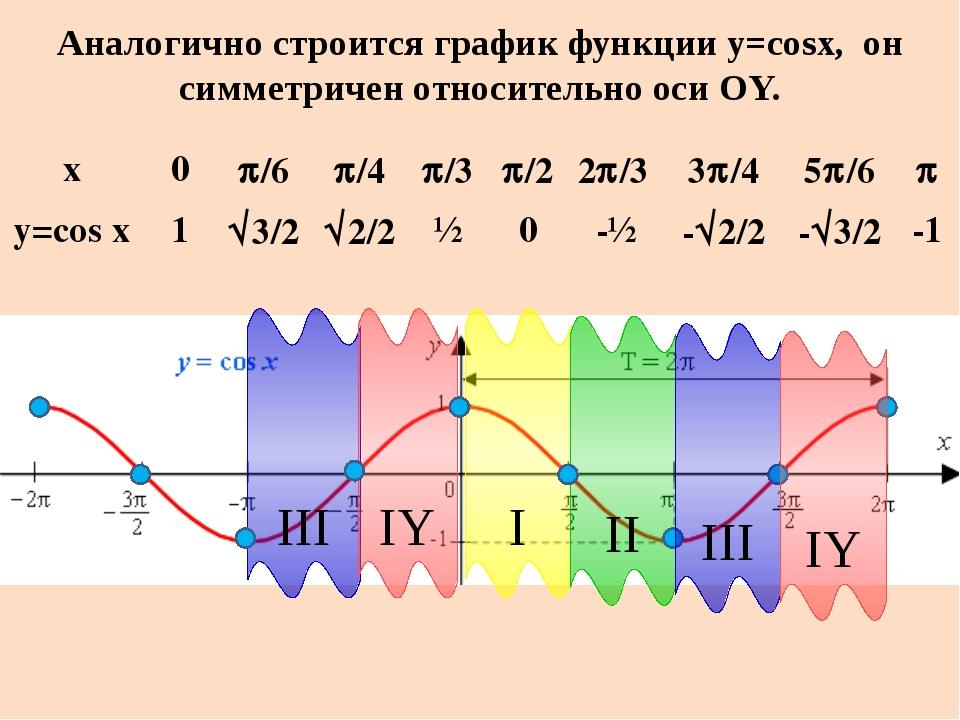 Свойства функции y = cos x Область определения: D(f): х  R; Множество значен...