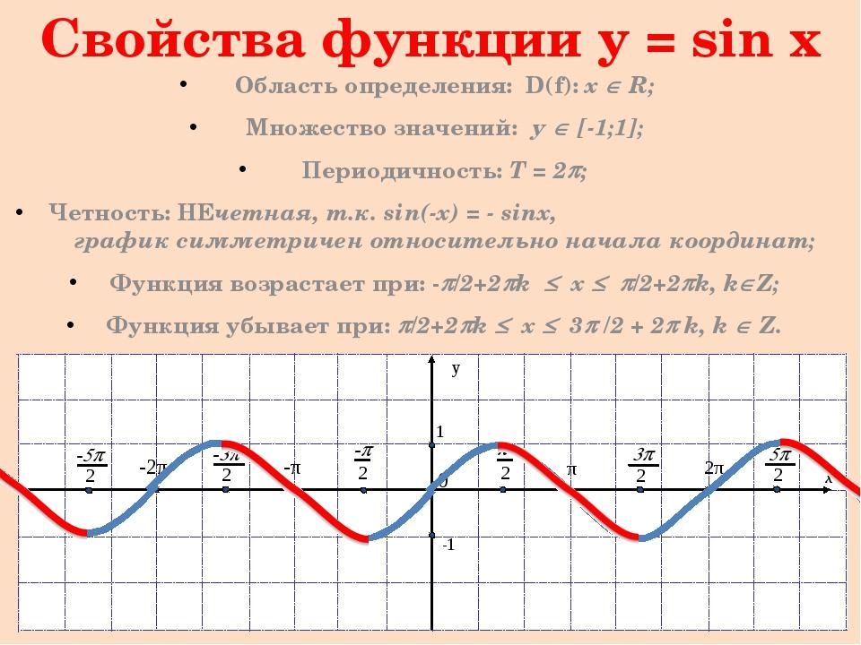 Свойства функции y = sin x (продолжение) Функция принимает значения: Равные н...