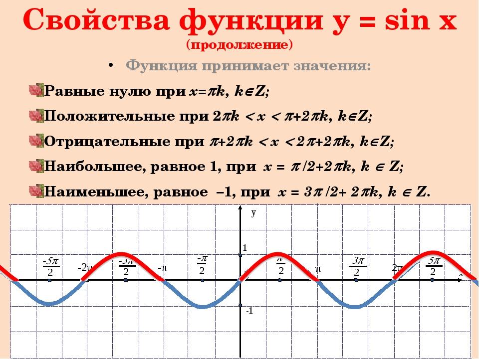Преобразование графиков тригонометрических функций. Построение графика функци...
