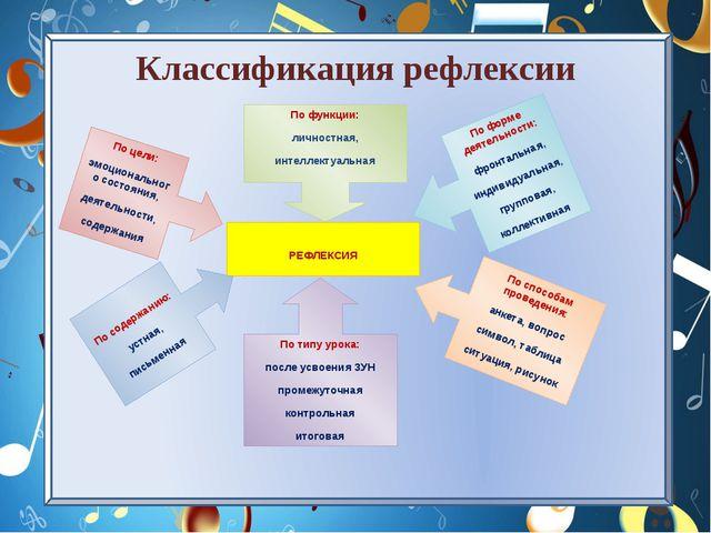 Классификация рефлексии РЕФЛЕКСИЯ По функции: личностная, интеллектуальная По...