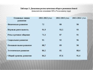 Таблица 3. Динамика роста качества общего развития детей (показатели освоения