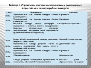 Таблица 2. Результаты участия воспитанников в региональных, всероссийских, ме