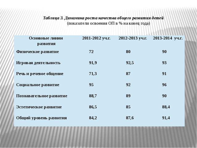 Таблица 3. Динамика роста качества общего развития детей (показатели освоения...