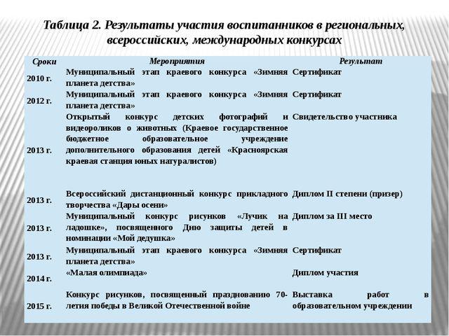 Таблица 2. Результаты участия воспитанников в региональных, всероссийских, ме...