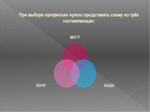 При выборе профессии нужно представить схему из трёх составляющих: МОГУ НАДО