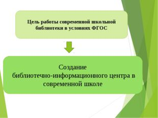 Создание библиотечно-информационного центра в современной школе Цель работы с