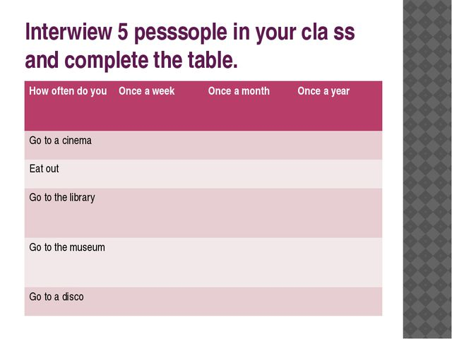 Interwiew 5 pesssople in your cla ss and complete the table. Howoften do you...
