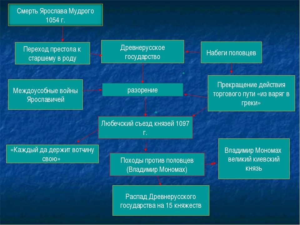 Древнерусское государство Набеги половцев Прекращение действия торгового пути...