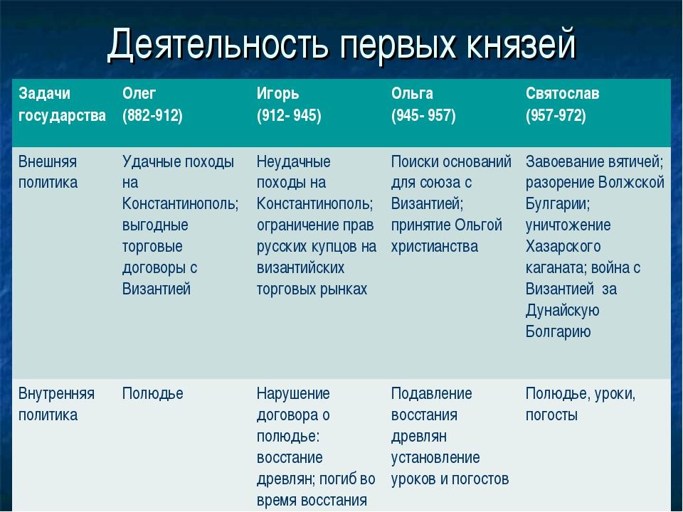 Деятельность первых князей Задачи государстваОлег (882-912)Игорь (912- 945)...