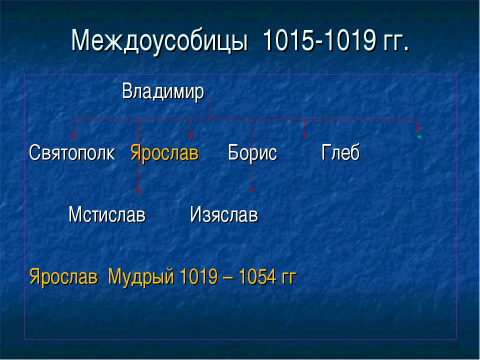 Междоусобицы 1015-1019 гг. Владимир Святополк Ярослав Борис Глеб Мстислав Изя...