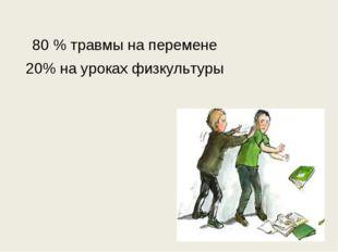 80 % травмы на перемене 20% на уроках физкультуры