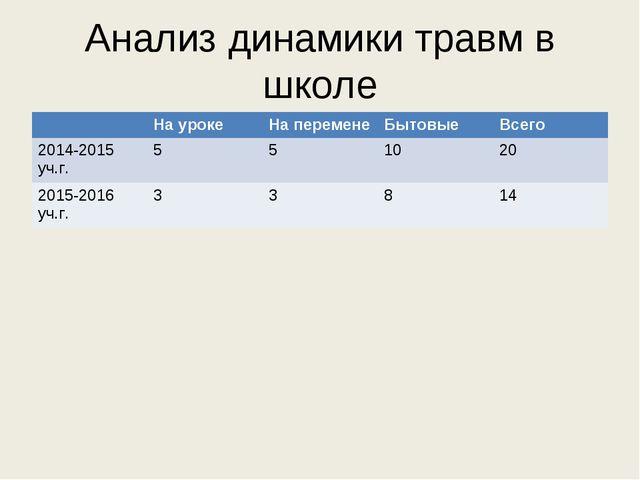Анализ динамики травм в школе На урокеНа переменеБытовыеВсего 2014-2015 у...