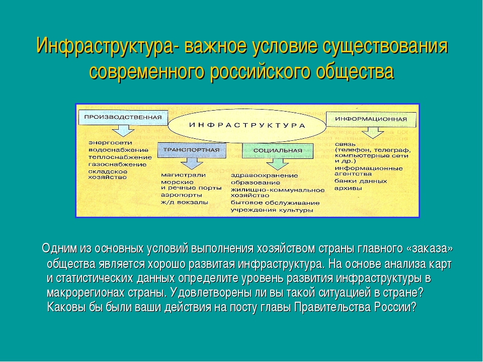 Инфраструктура- важное условие существования современного российского обществ...