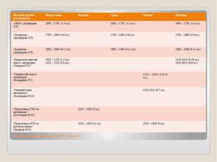 Расписание работы кружков ГБОУ СОШ №55 Название кружка/ руководитель Понедель