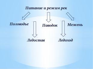 Питание и режим рек Половодье Паводок Межень Ледостав Ледоход