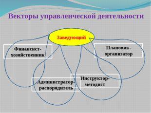 Векторы управленческой деятельности Плановик- организатор Инструктор- методис