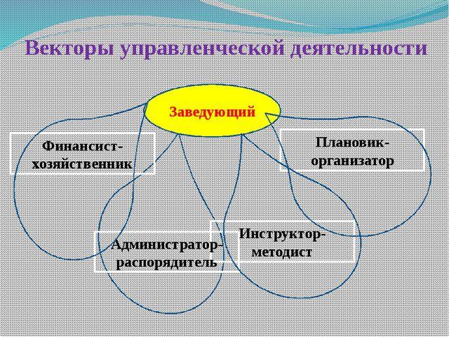 Векторы управленческой деятельности Плановик- организатор Инструктор- методис...