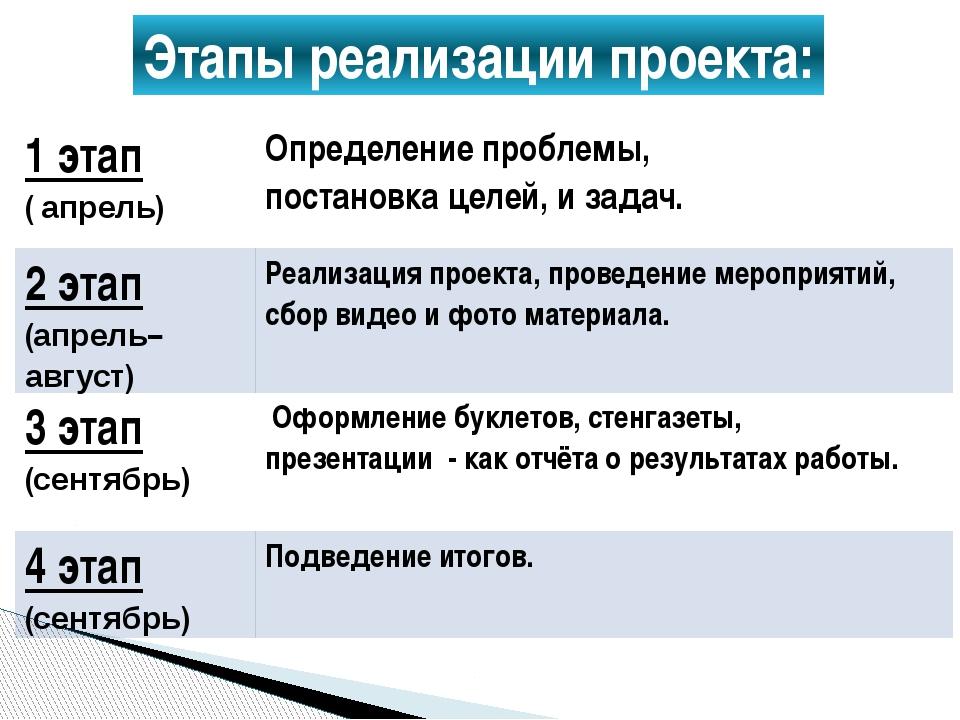 Этапы реализации проекта: 1 этап (апрель) Определение проблемы, постановка це...
