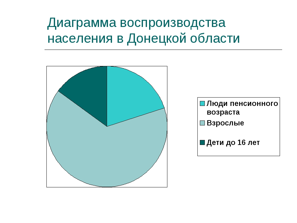 Диаграмма воспроизводства населения в Донецкой области