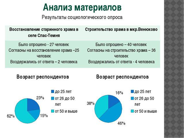 Анализ материалов Результаты социологического опроса Восстановление старинног...