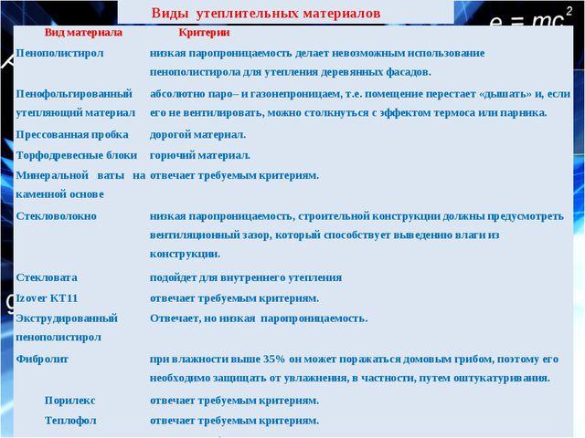 Виды утеплительных материалов Вид материалаКритерии Пенополистиролнизкая па...